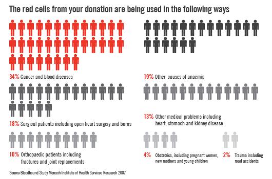 Blood Donation Info